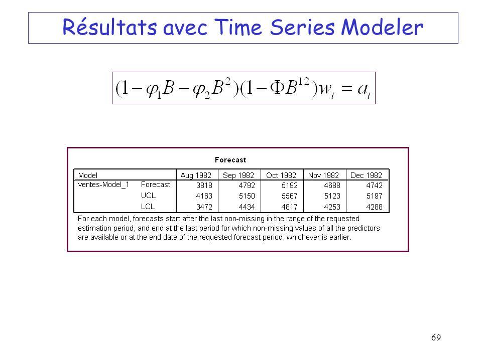 Résultats avec Time Series Modeler