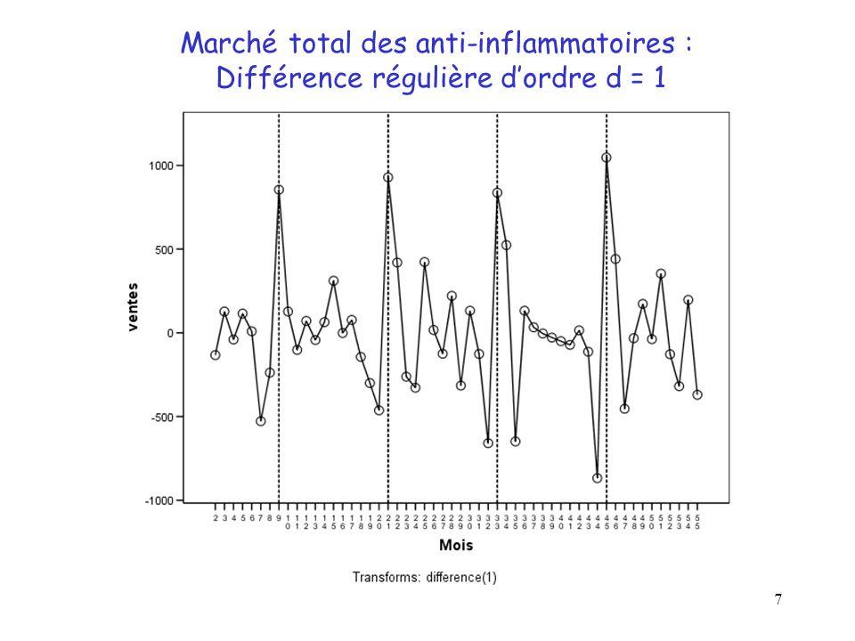 Marché total des anti-inflammatoires :