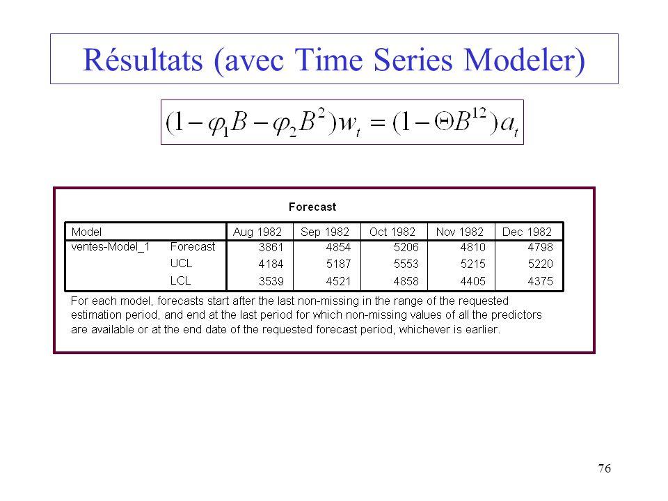 Résultats (avec Time Series Modeler)