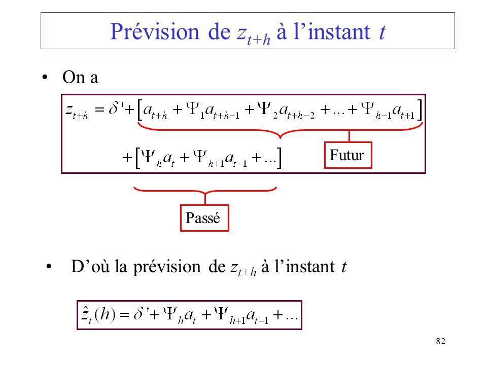 Prévision de zt+h à l'instant t