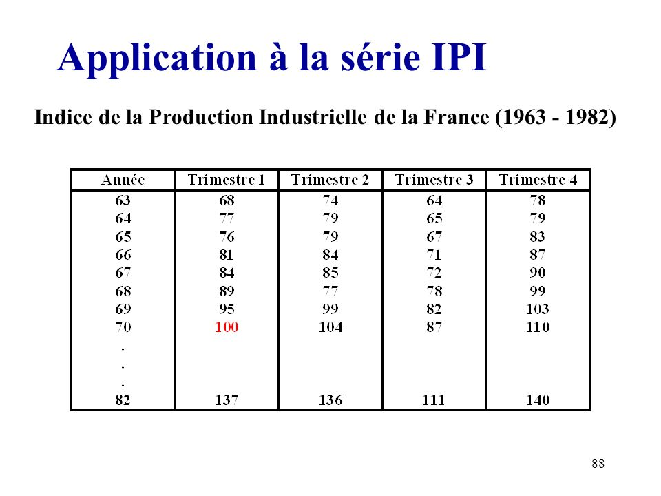 Application à la série IPI