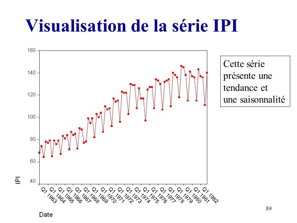 Visualisation de la série IPI