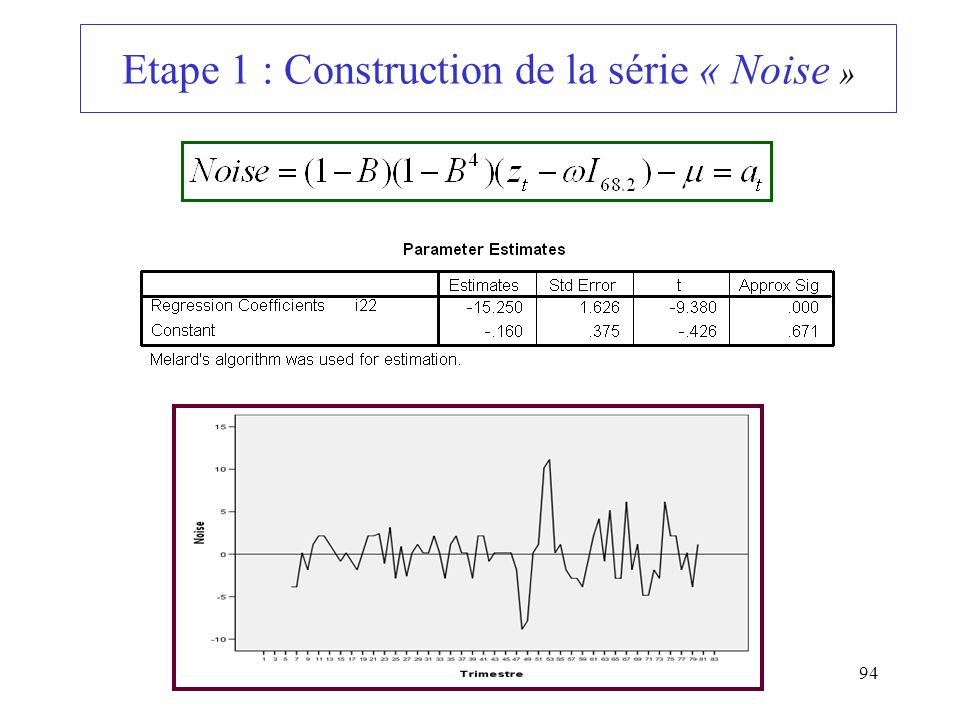 Etape 1 : Construction de la série « Noise »