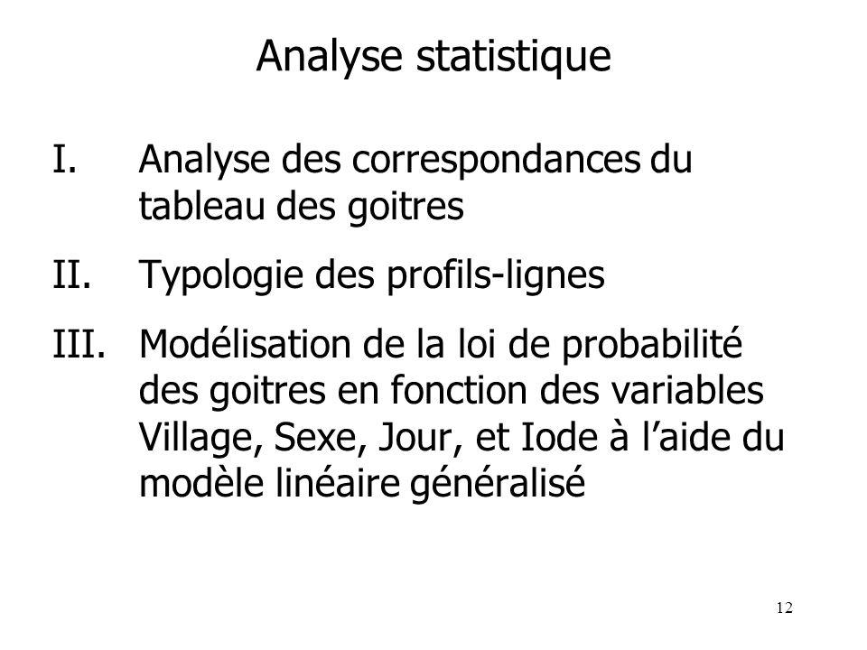Analyse statistique I. Analyse des correspondances du tableau des goitres. II. Typologie des profils-lignes.