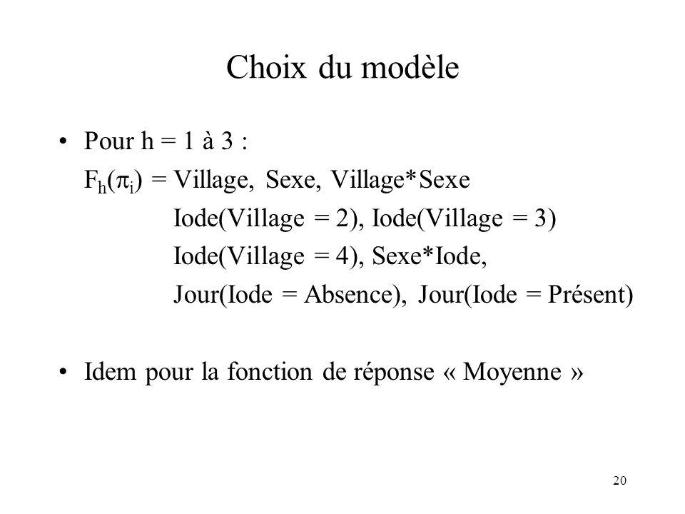 Choix du modèle Pour h = 1 à 3 : Fh(i) = Village, Sexe, Village*Sexe