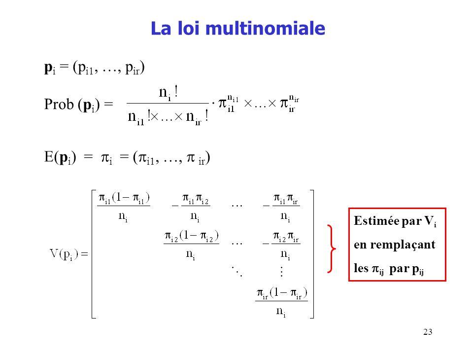 La loi multinomiale pi = (pi1, …, pir) Prob (pi) =