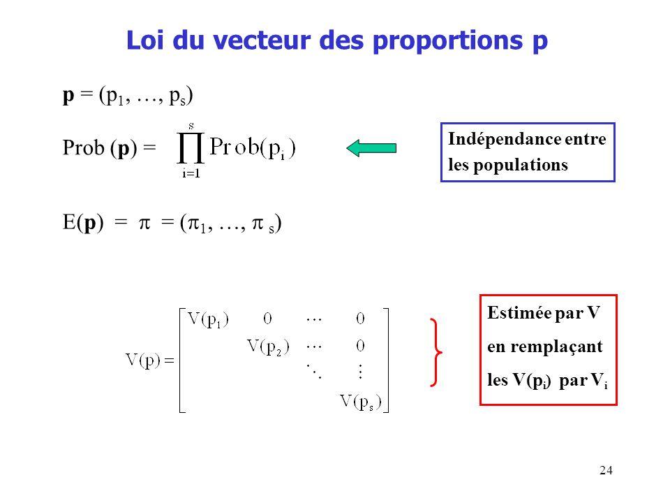 Loi du vecteur des proportions p