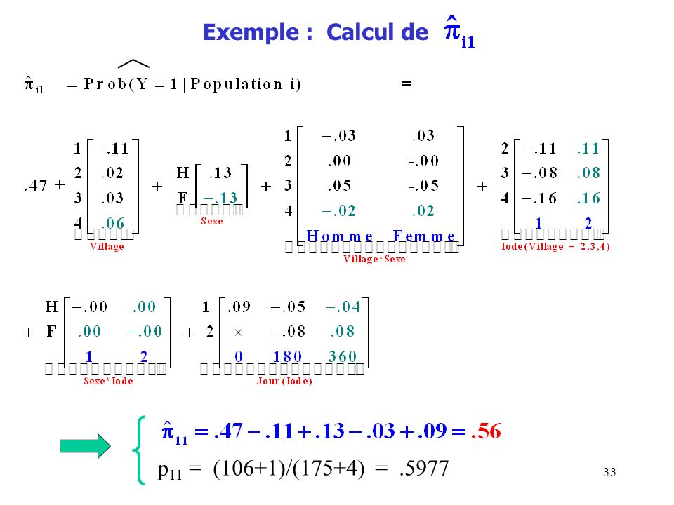 Exemple : Calcul de p11 = (106+1)/(175+4) = .5977