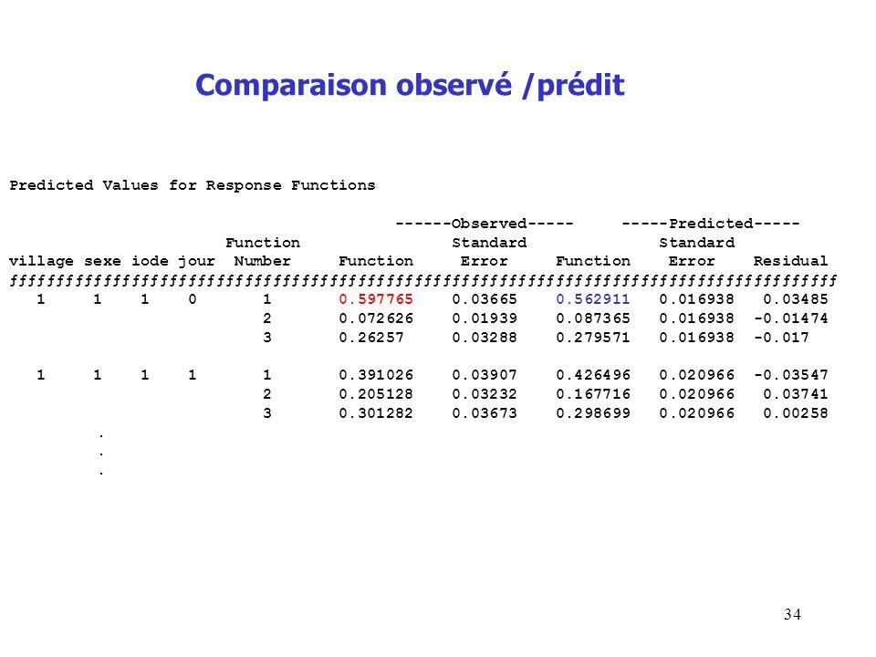 Comparaison observé /prédit