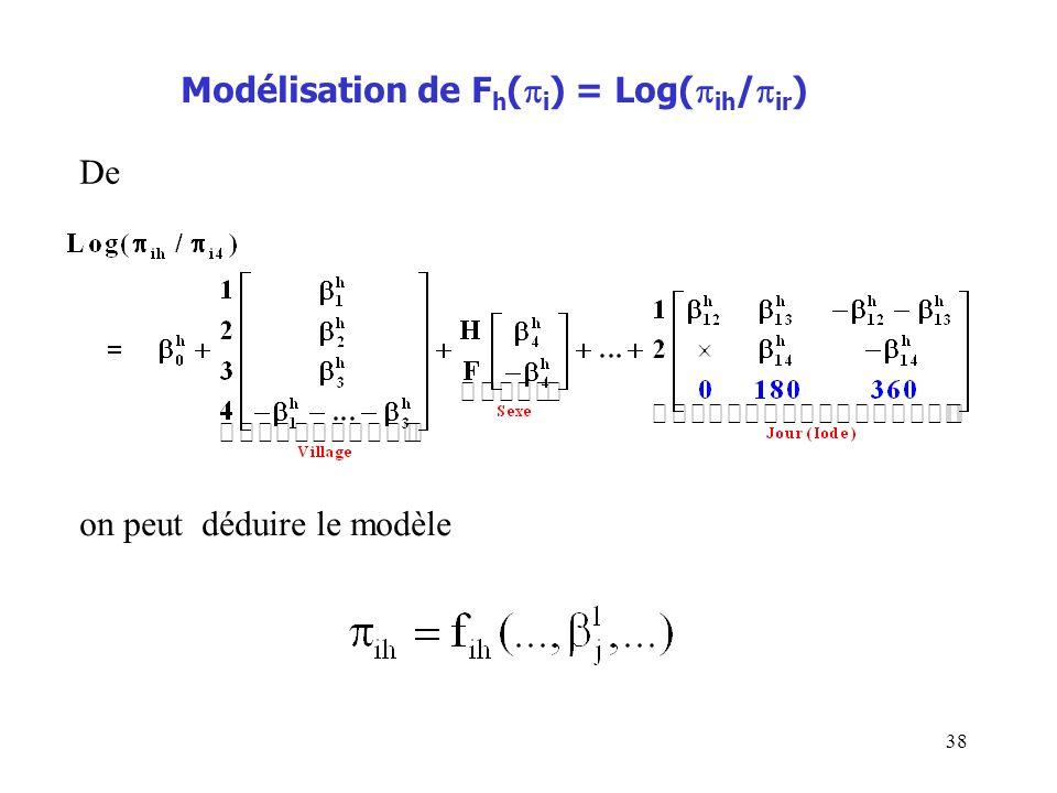 Modélisation de Fh(i) = Log(ih/ir)