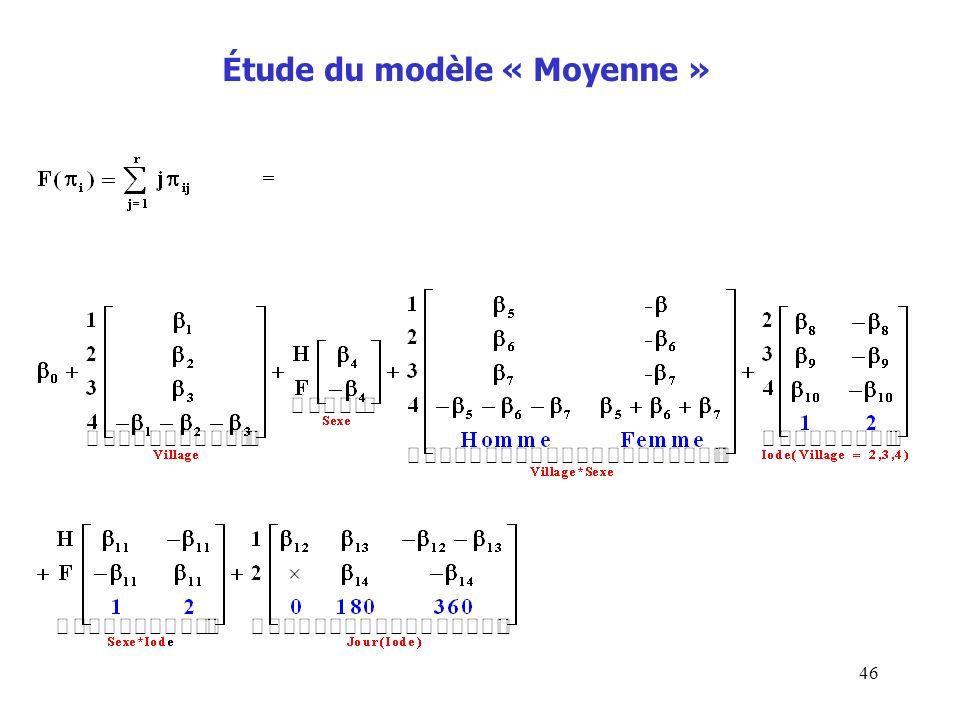 Étude du modèle « Moyenne »
