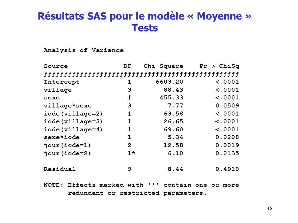 Résultats SAS pour le modèle « Moyenne » Tests