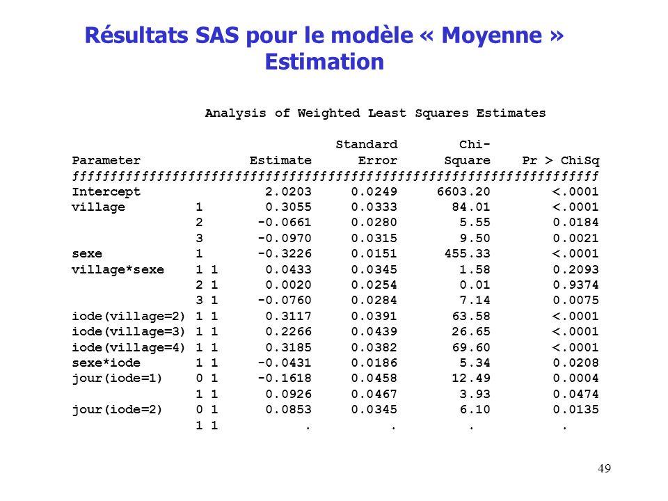 Résultats SAS pour le modèle « Moyenne » Estimation