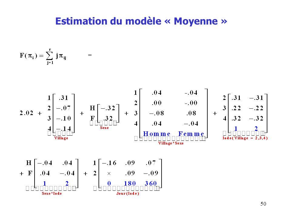 Estimation du modèle « Moyenne »