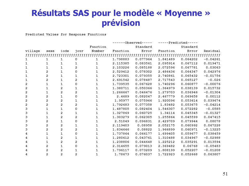 Résultats SAS pour le modèle « Moyenne » prévision
