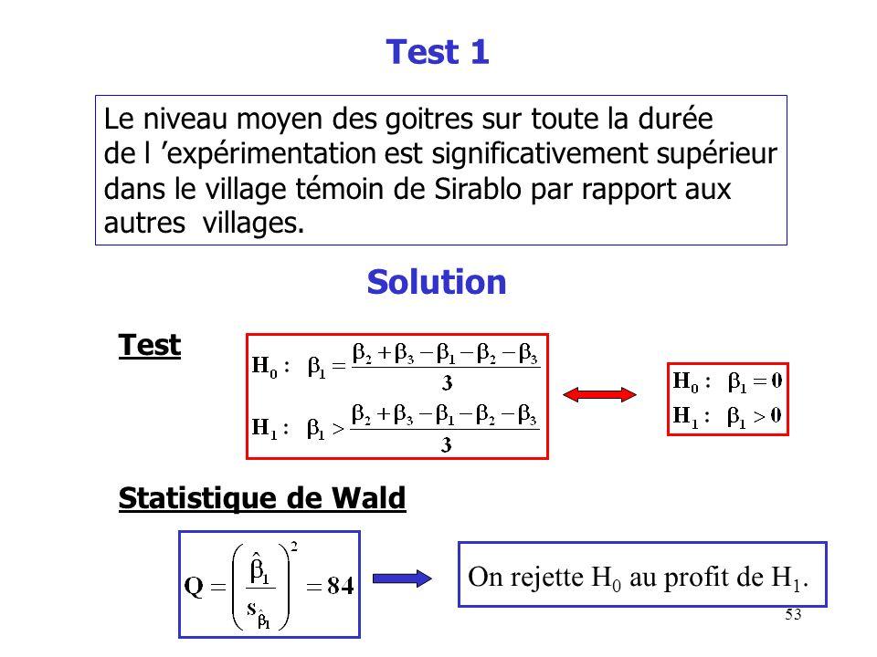 Test 1 Solution Le niveau moyen des goitres sur toute la durée