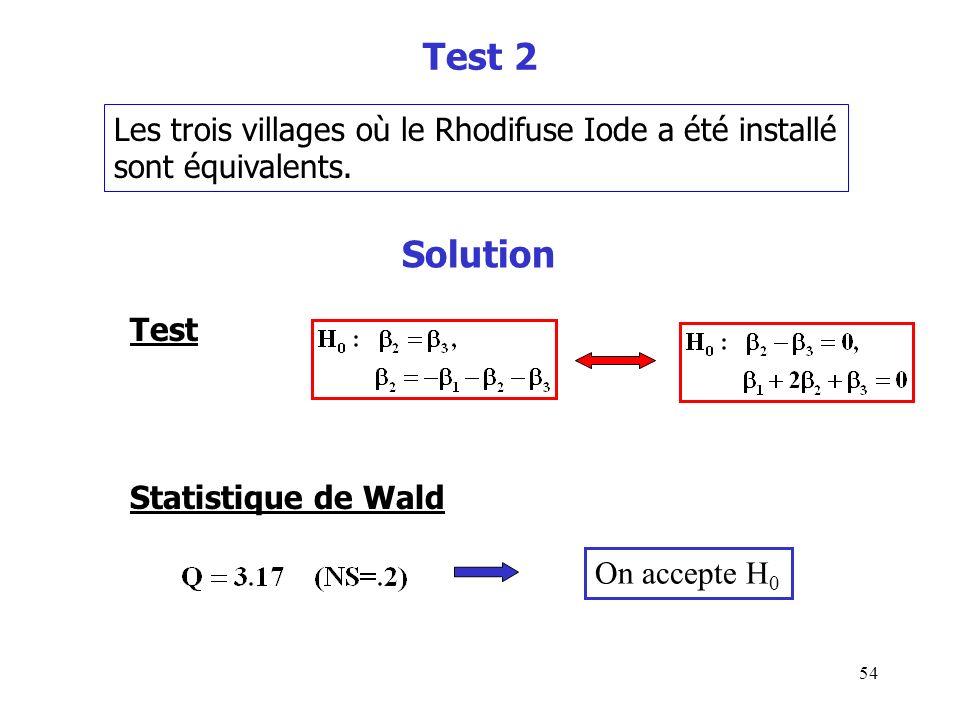 Test 2 Solution Les trois villages où le Rhodifuse Iode a été installé
