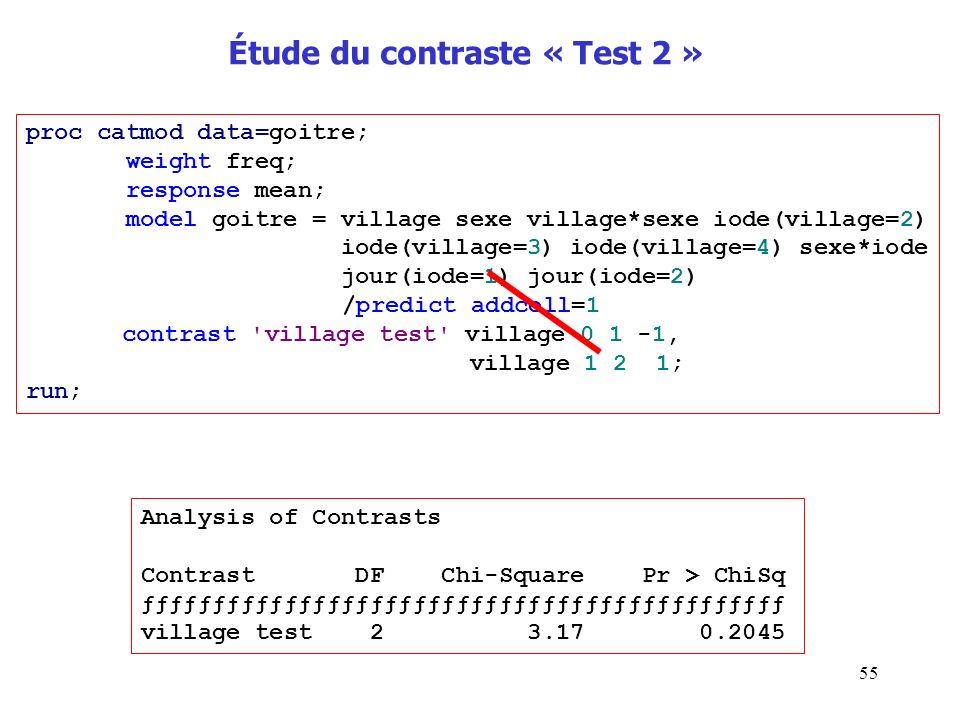 Étude du contraste « Test 2 »