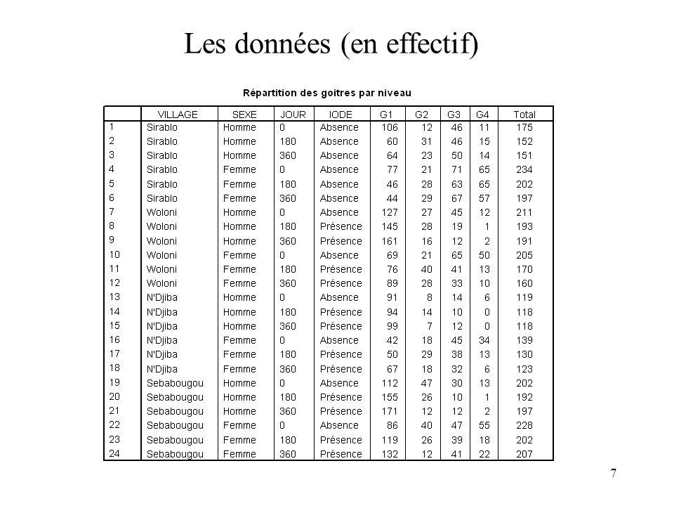 Les données (en effectif)