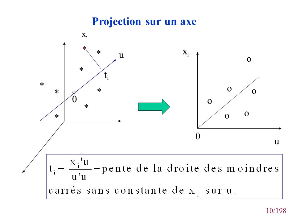 Projection sur un axe xi * xi * u o * ti * o * * o ° o * o o * u