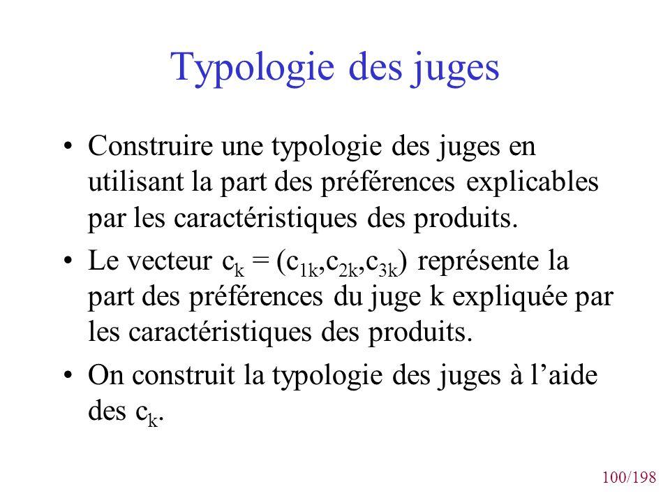 Typologie des juges Construire une typologie des juges en utilisant la part des préférences explicables par les caractéristiques des produits.