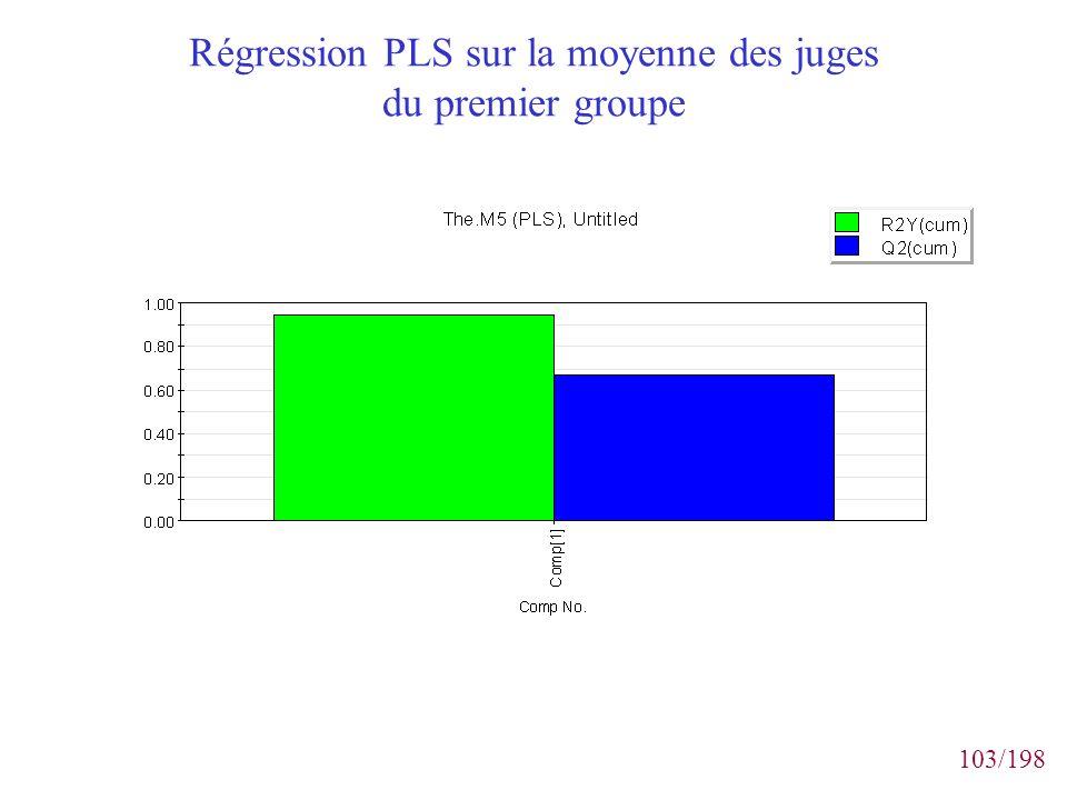 Régression PLS sur la moyenne des juges du premier groupe