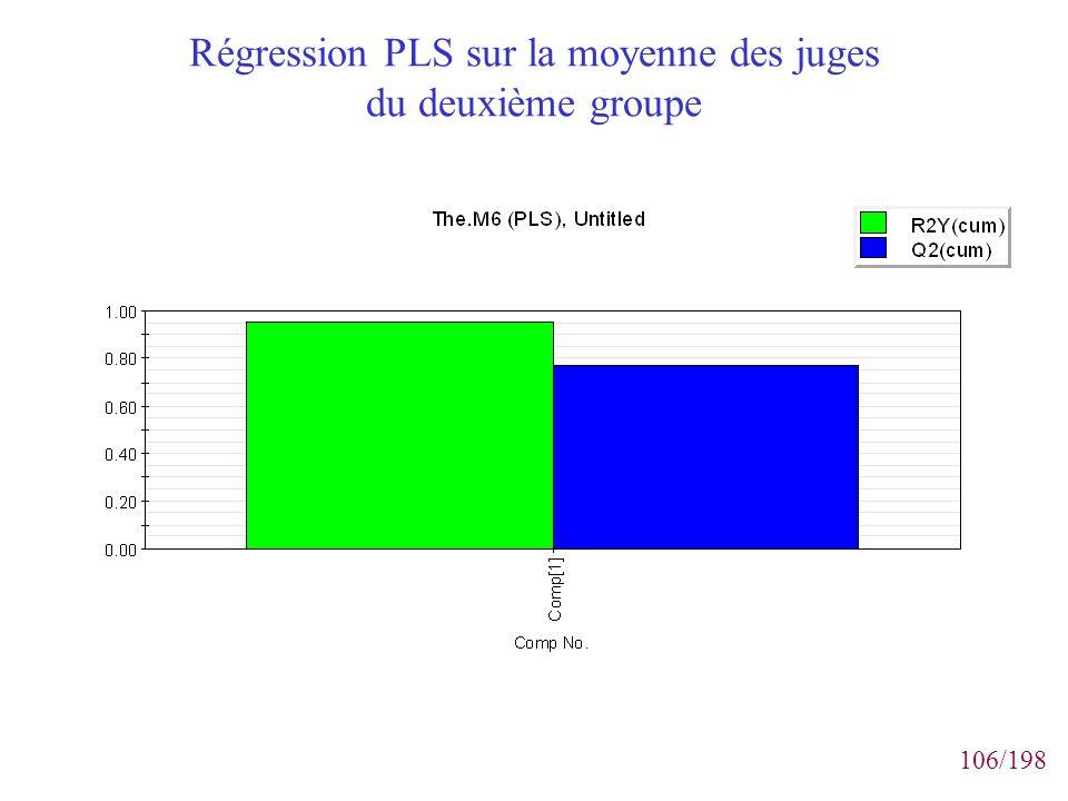 Régression PLS sur la moyenne des juges du deuxième groupe