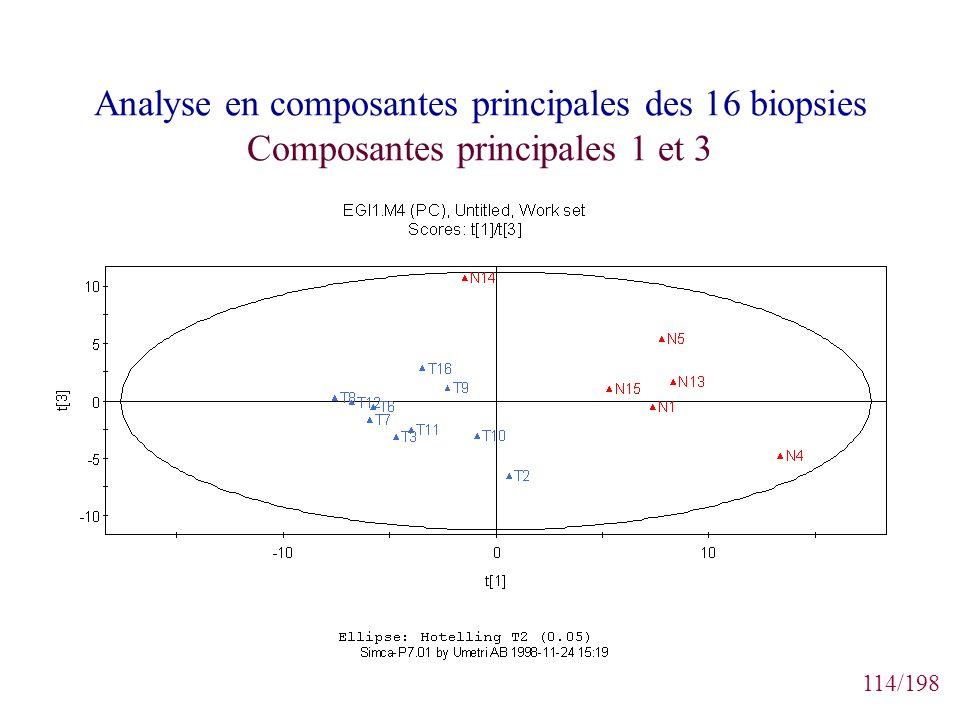 Analyse en composantes principales des 16 biopsies Composantes principales 1 et 3