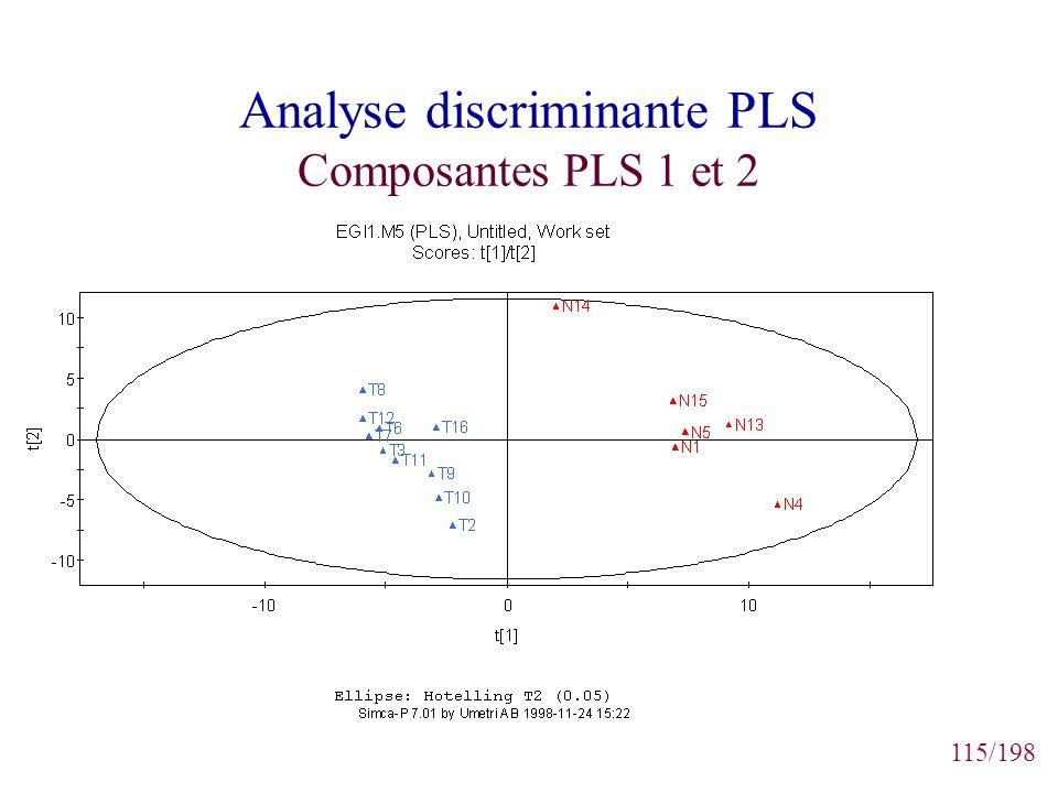 Analyse discriminante PLS Composantes PLS 1 et 2