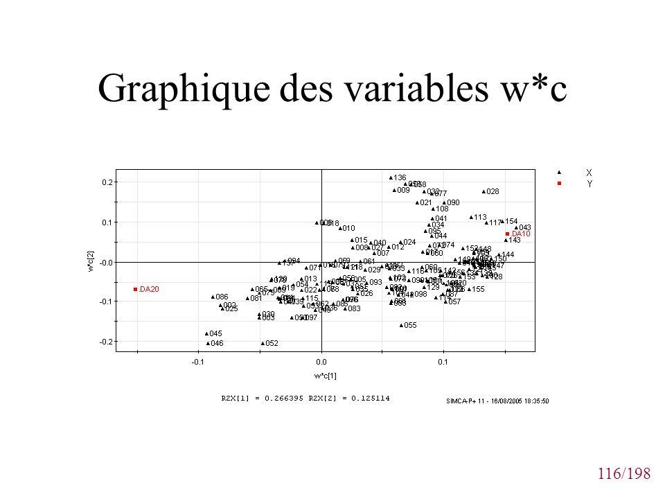 Graphique des variables w*c
