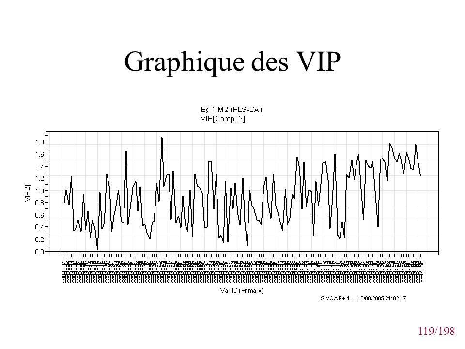 Graphique des VIP