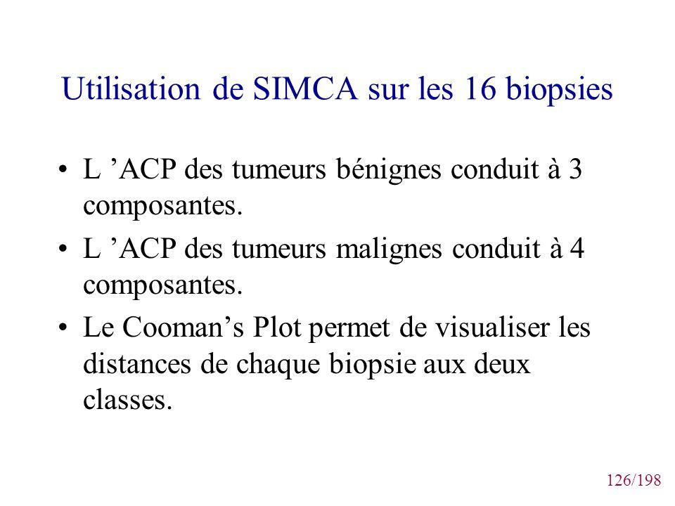 Utilisation de SIMCA sur les 16 biopsies