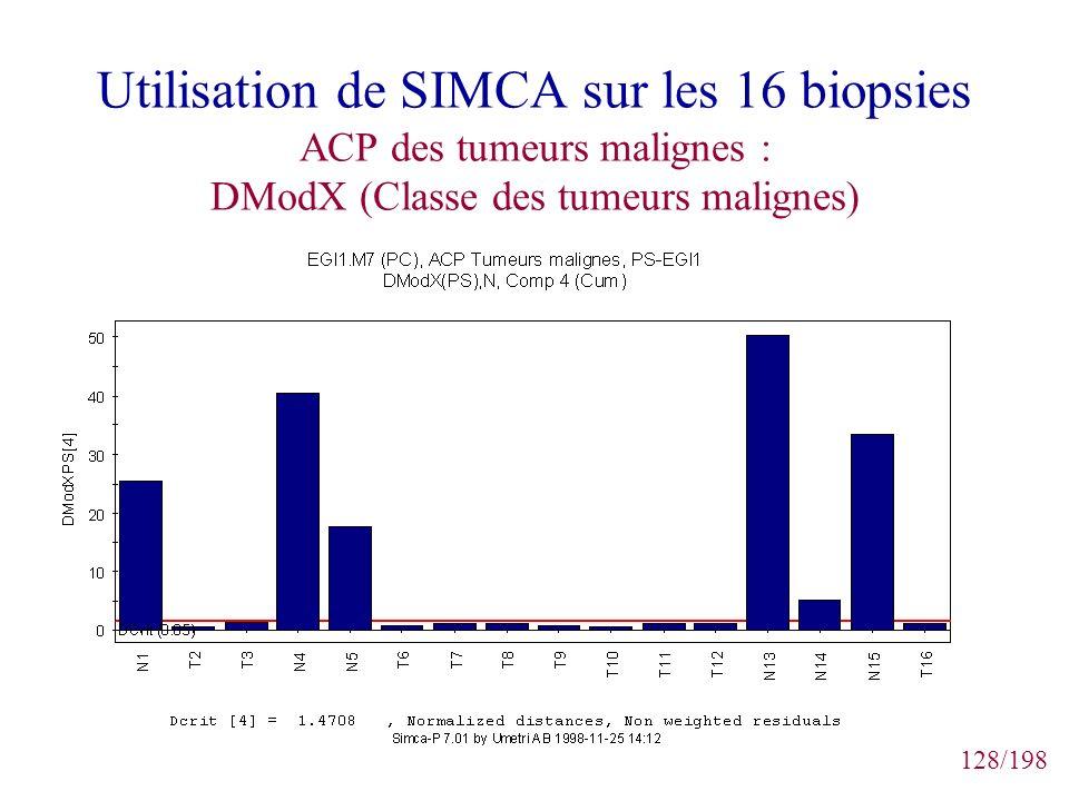 Utilisation de SIMCA sur les 16 biopsies ACP des tumeurs malignes : DModX (Classe des tumeurs malignes)