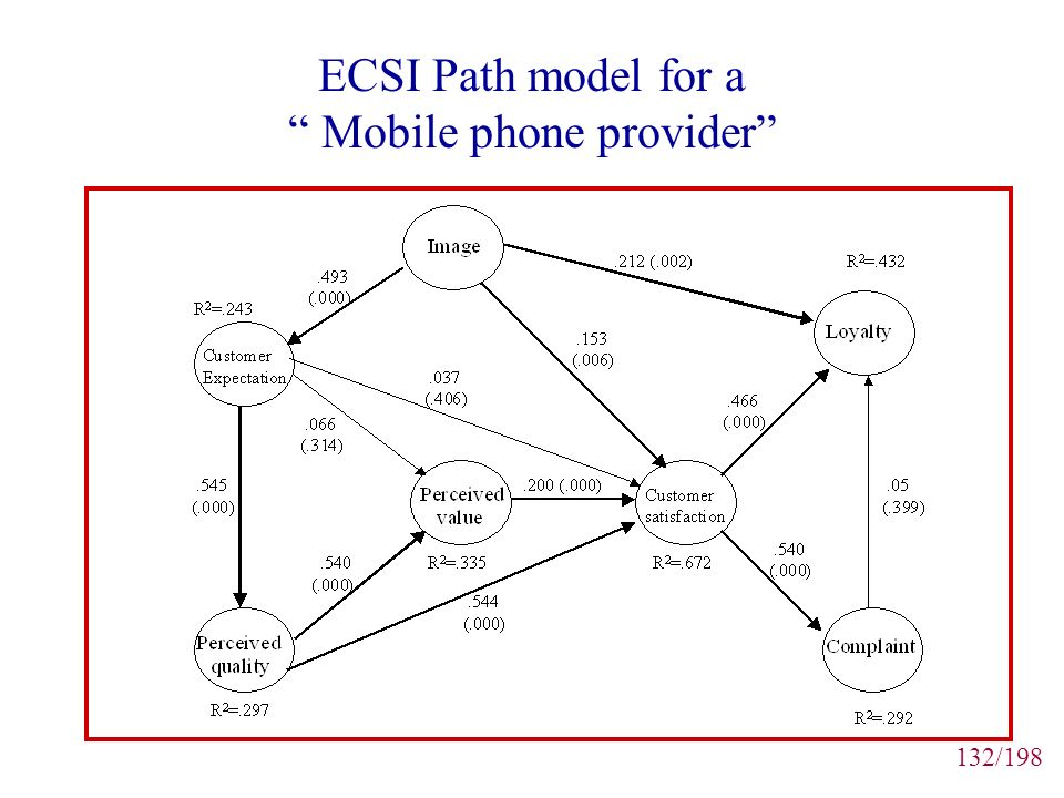 ECSI Path model for a Mobile phone provider
