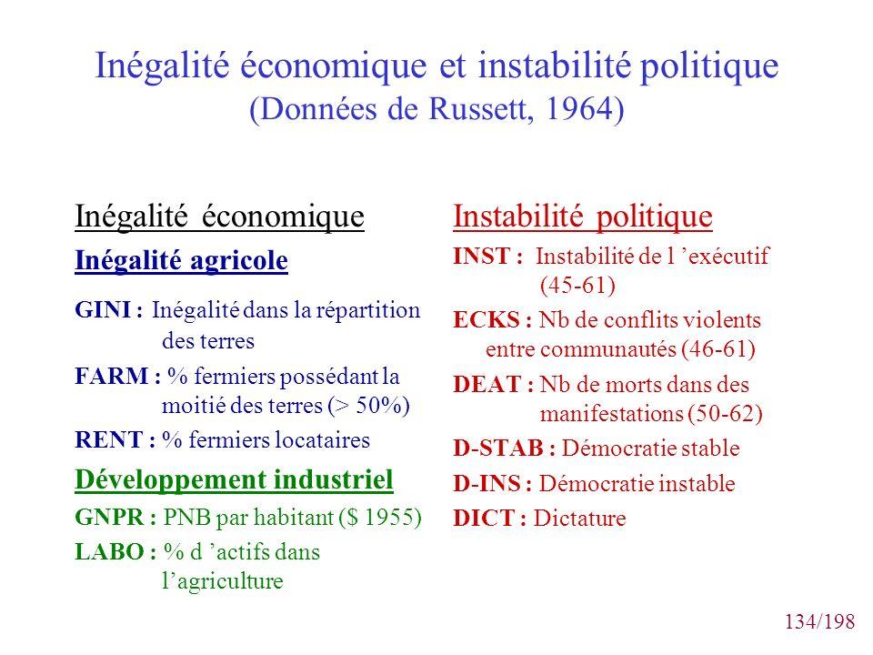 Inégalité économique et instabilité politique (Données de Russett, 1964)