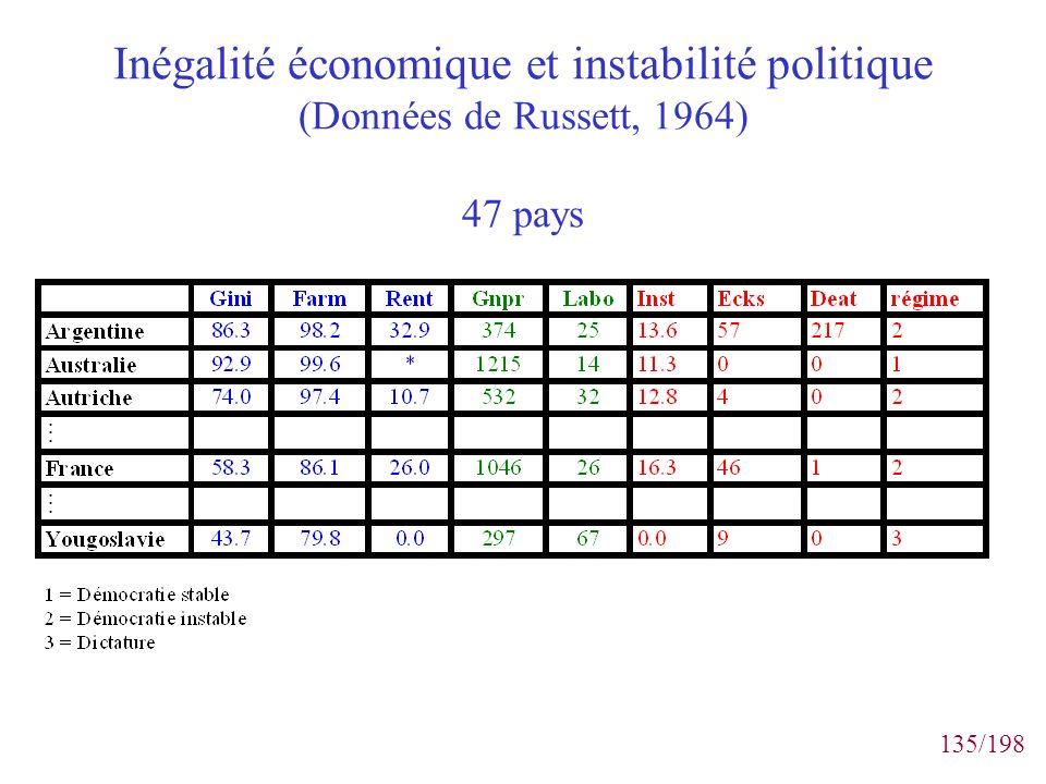 Inégalité économique et instabilité politique (Données de Russett, 1964) 47 pays