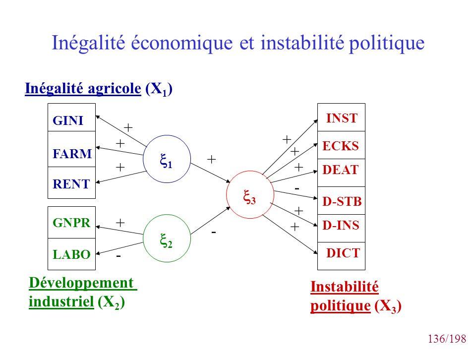 Inégalité économique et instabilité politique