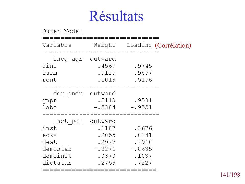 Résultats (Corrélation)