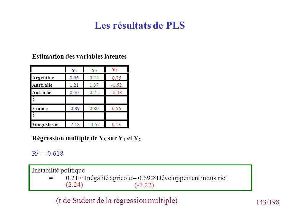 Les résultats de PLS (t de Sudent de la régression multiple)