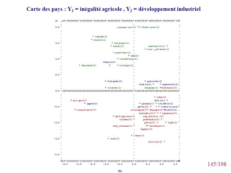 Carte des pays : Y1 = inégalité agricole , Y2 = développement industriel