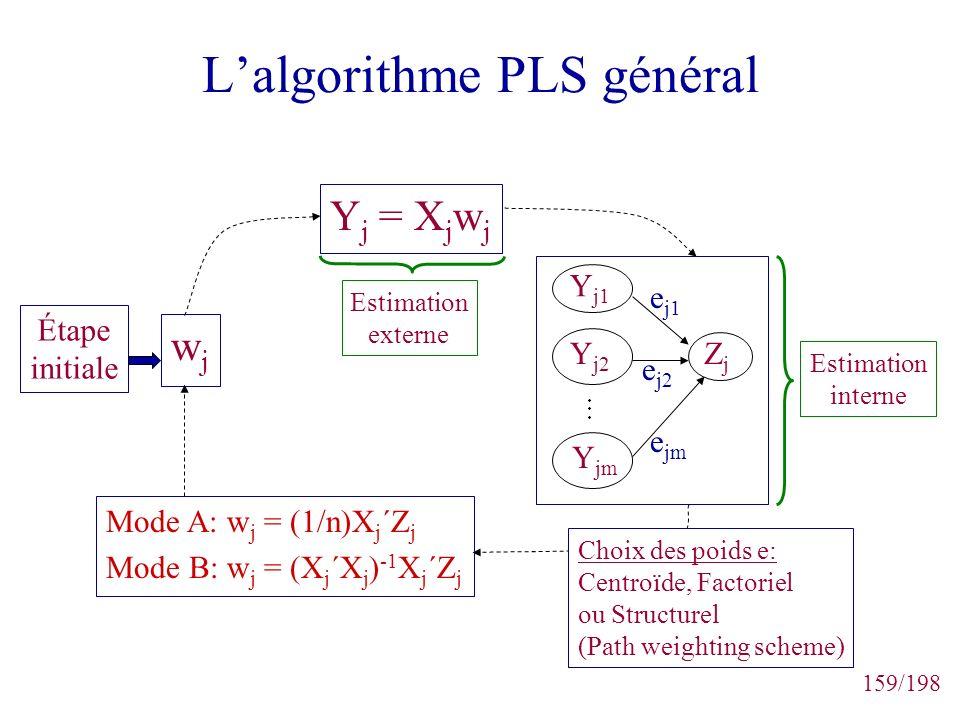 L'algorithme PLS général