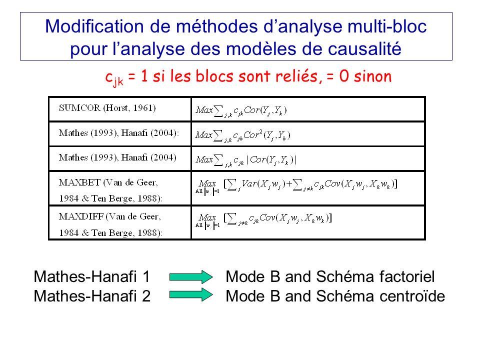 Modification de méthodes d'analyse multi-bloc pour l'analyse des modèles de causalité
