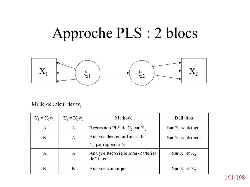 Approche PLS : 2 blocs X1 X2 x1 x2