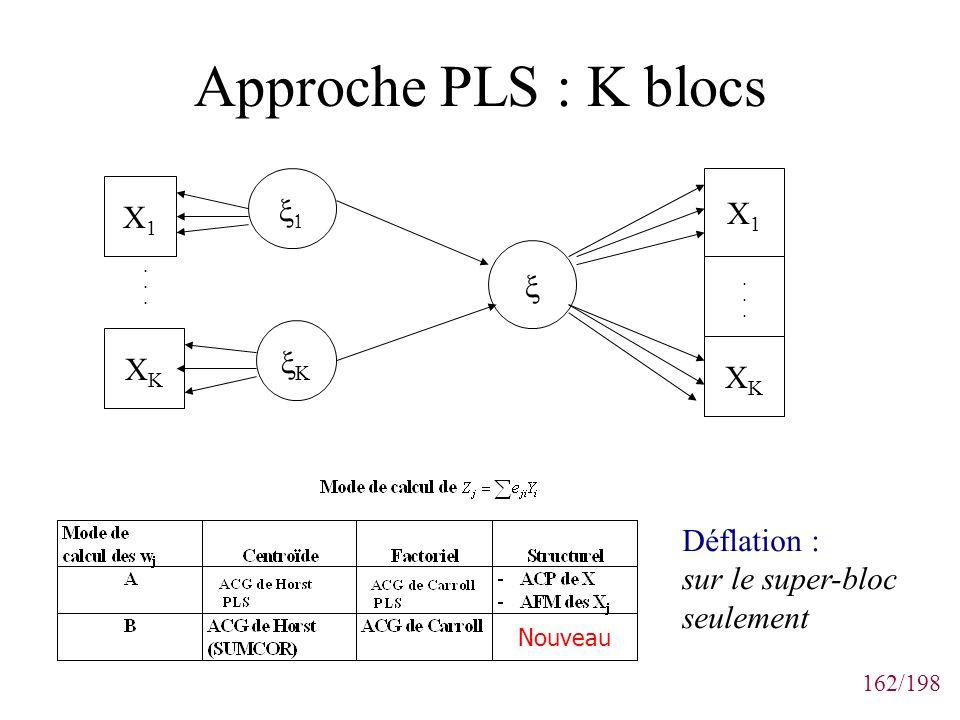 Approche PLS : K blocs x1 X1 X1 x xK XK XK Déflation :