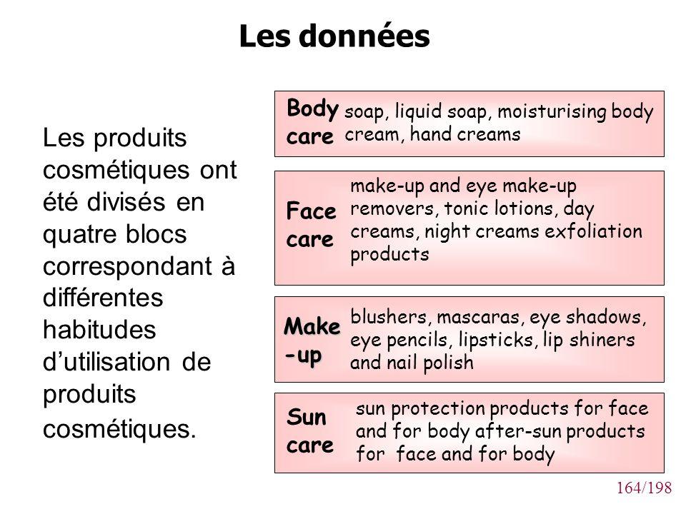 Les produits cosmétiques ont été divisés en quatre blocs correspondant à différentes habitudes d'utilisation de produits cosmétiques.