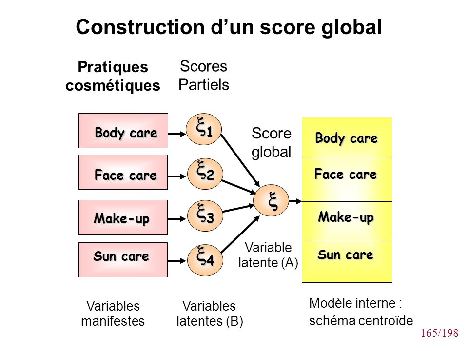 Construction d'un score global