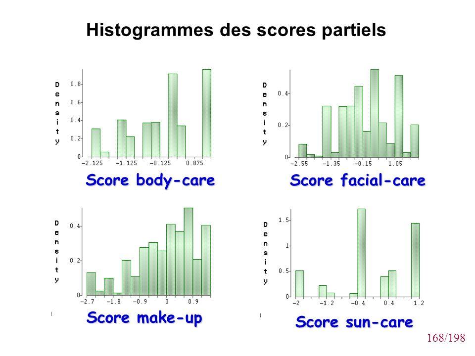 Histogrammes des scores partiels