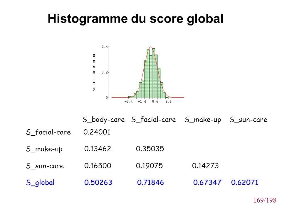Histogramme du score global