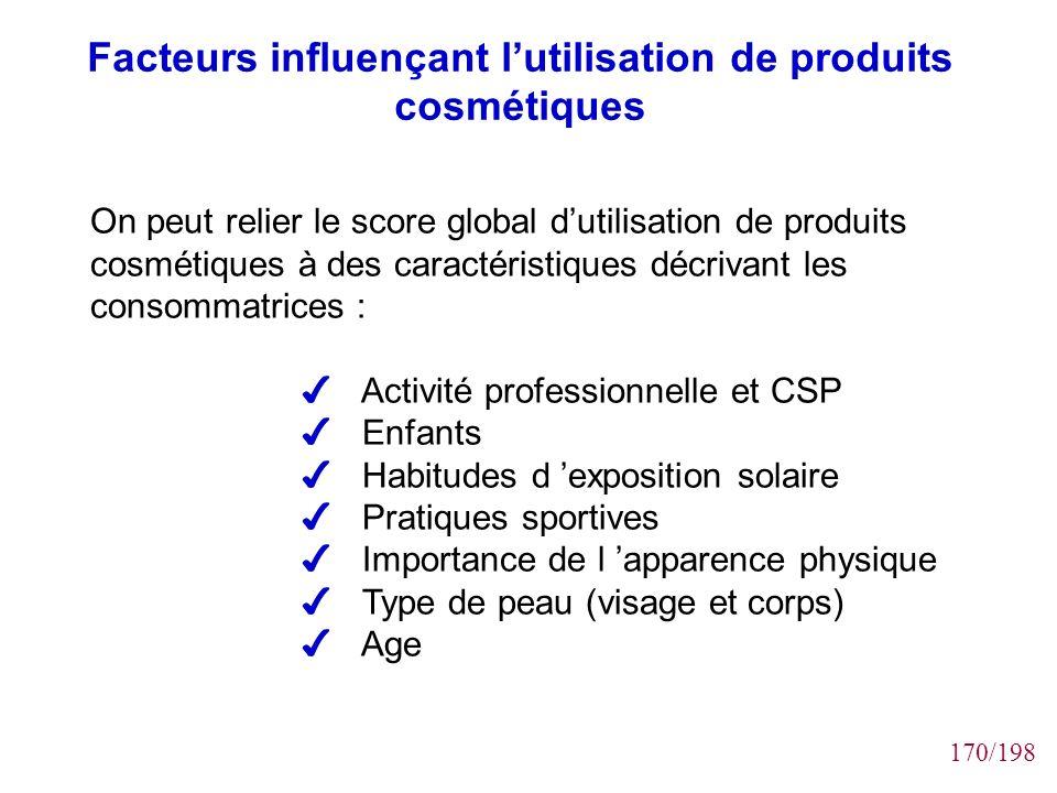 Facteurs influençant l'utilisation de produits cosmétiques