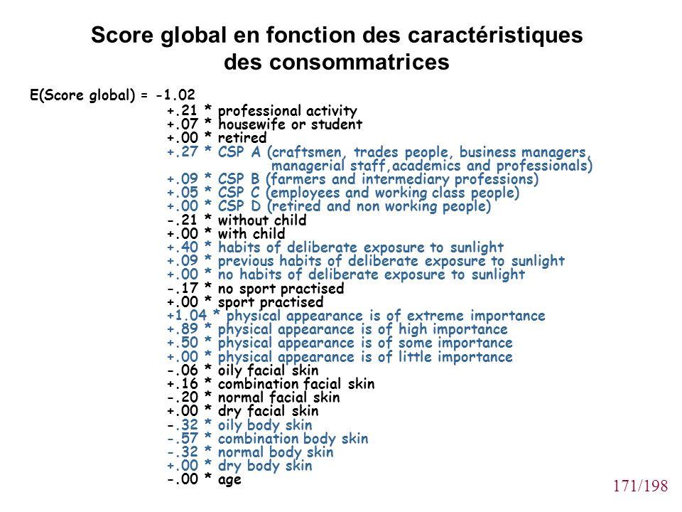 Score global en fonction des caractéristiques